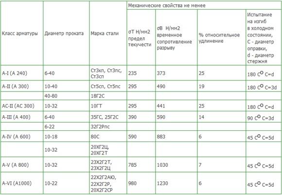 характеристики арматуры А1
