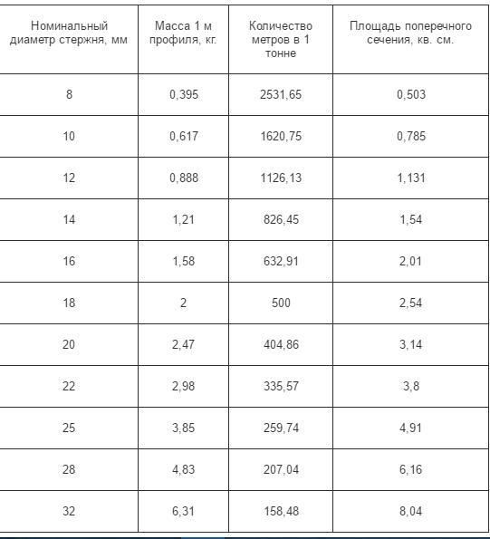 Таблица сортамента арматуры А3