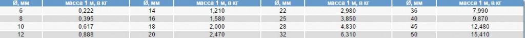 Таблица весов погонного метра арматуры А3